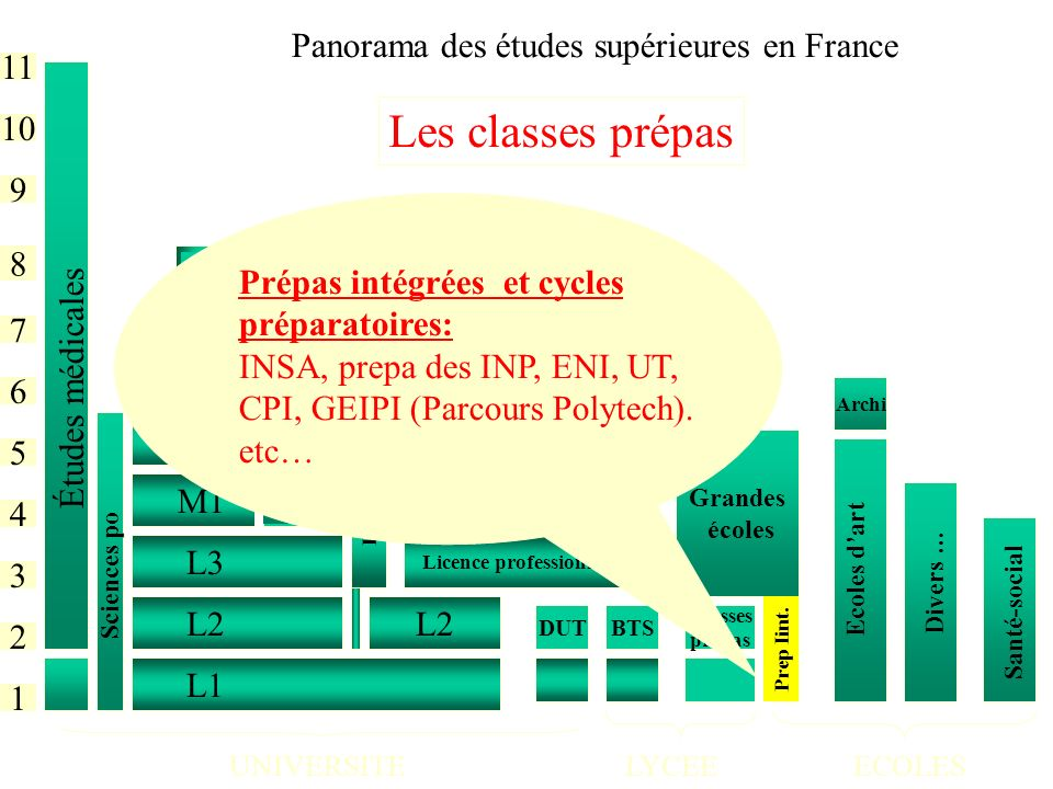 Les classes prépas Panorama des études supérieures en France 11 10 9 8