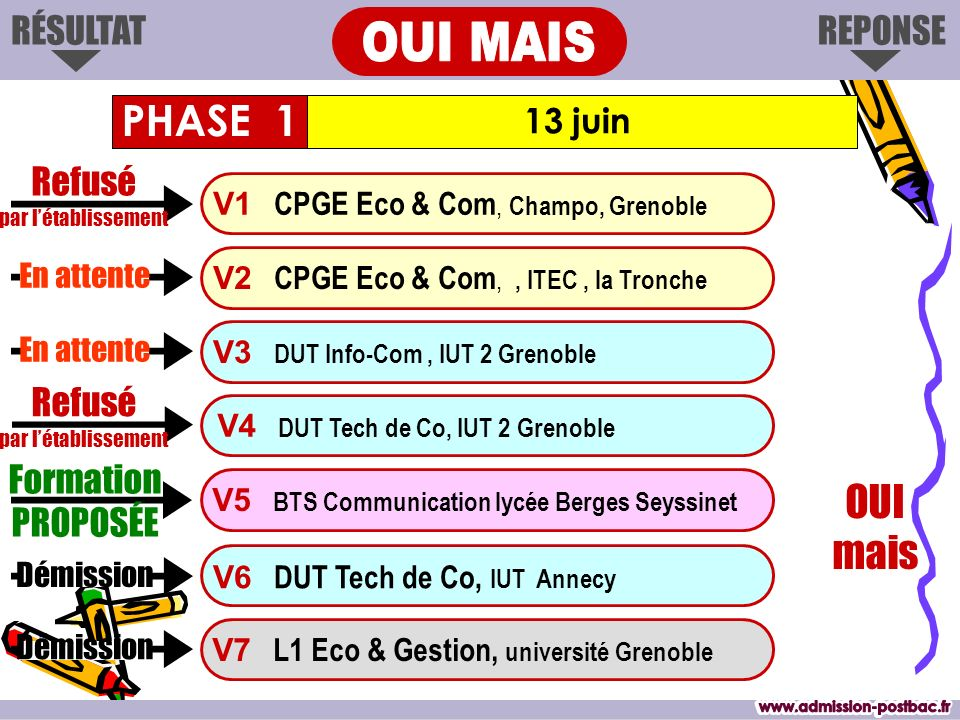 OUI MAIS www.admission-postbac.fr www.admission-postbac.fr PHASE 1
