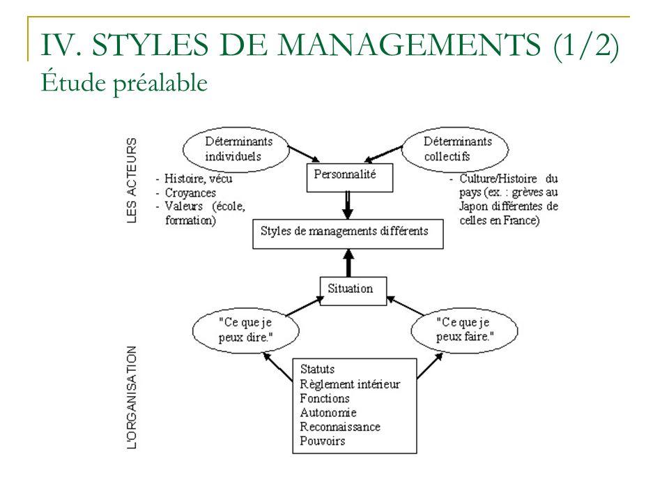 IV. STYLES DE MANAGEMENTS (1/2) Étude préalable