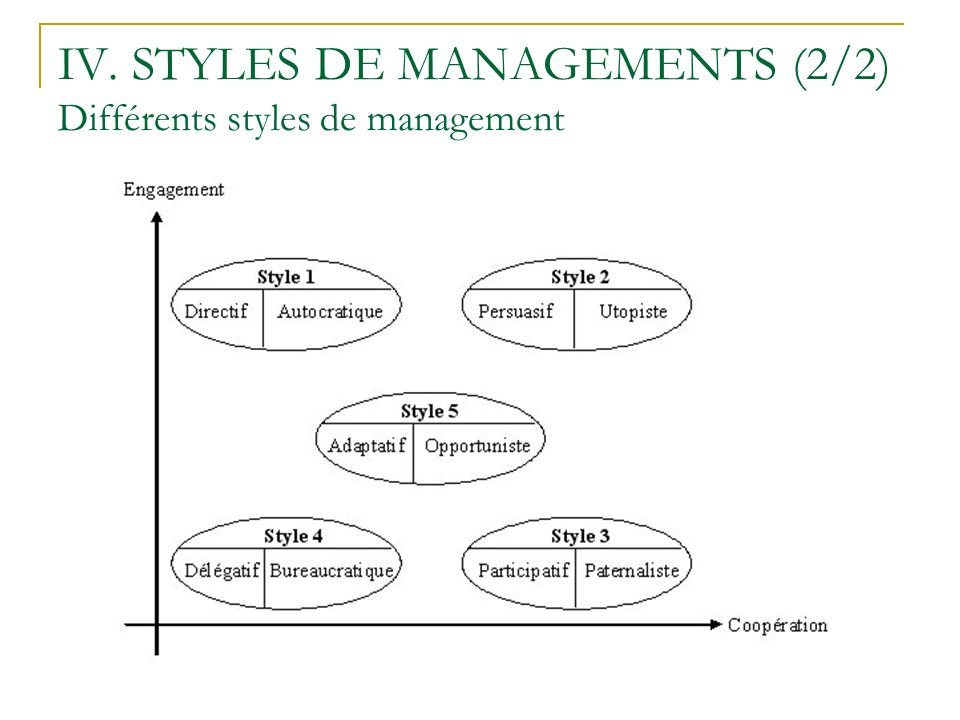 IV. STYLES DE MANAGEMENTS (2/2) Différents styles de management