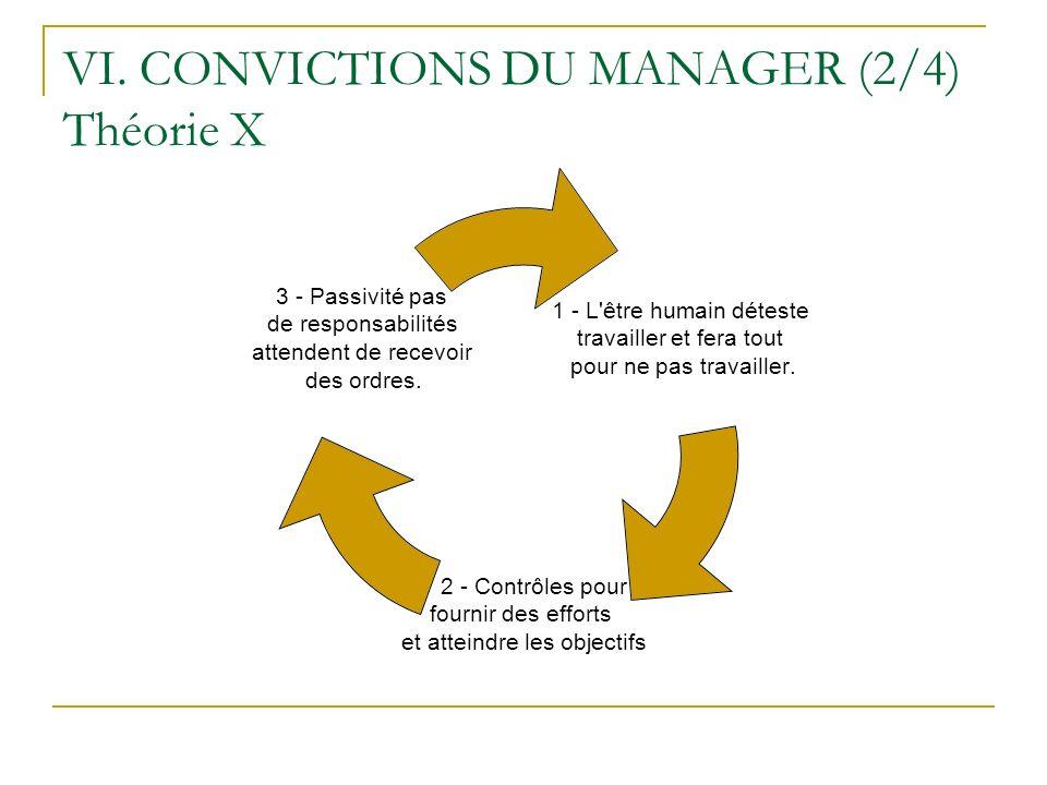 VI. CONVICTIONS DU MANAGER (2/4) Théorie X