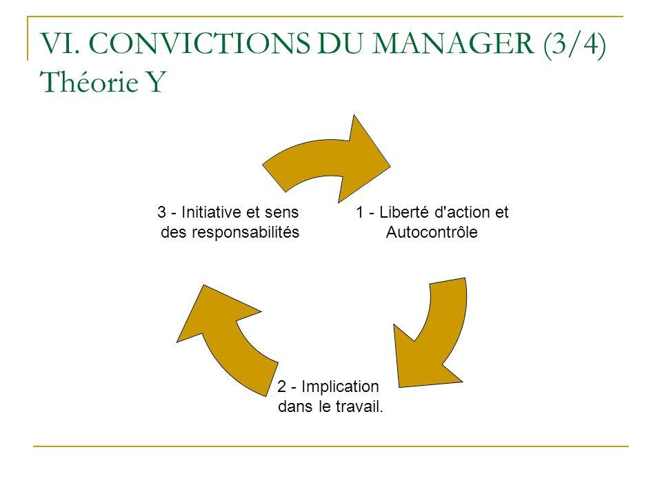 VI. CONVICTIONS DU MANAGER (3/4) Théorie Y