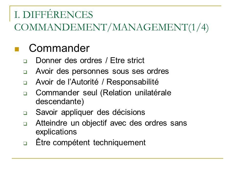 I. DIFFÉRENCES COMMANDEMENT/MANAGEMENT(1/4)