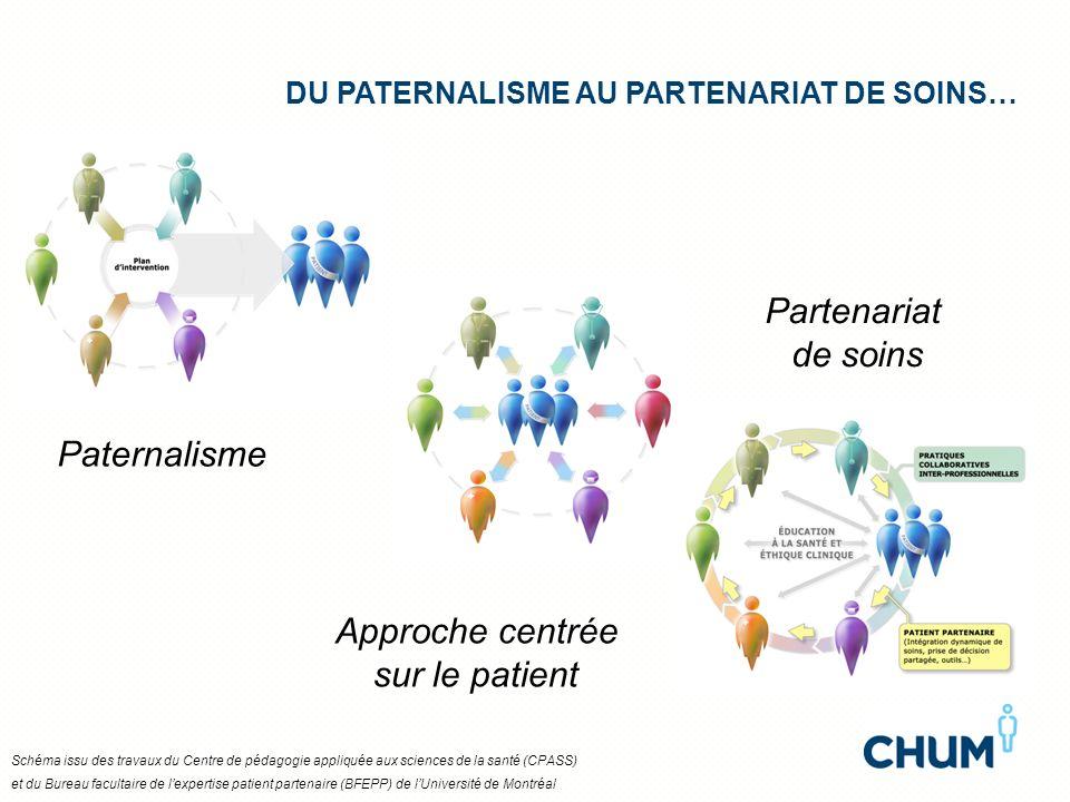 Partenariat de soins Paternalisme Approche centrée sur le patient