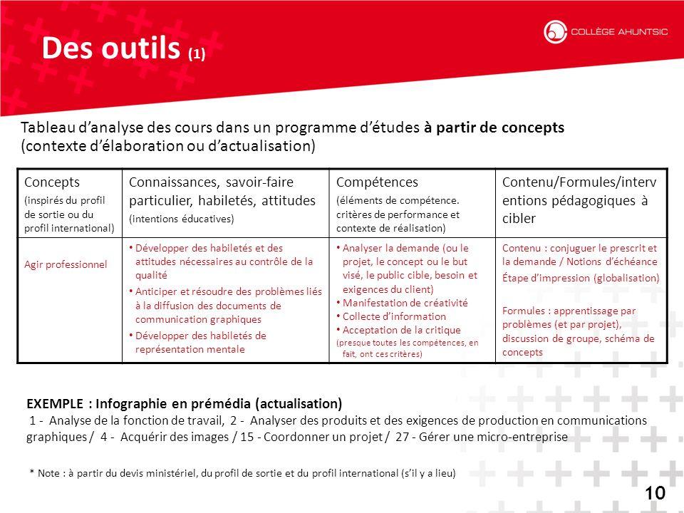 Des outils (1) Tableau d'analyse des cours dans un programme d'études à partir de concepts. (contexte d'élaboration ou d'actualisation)