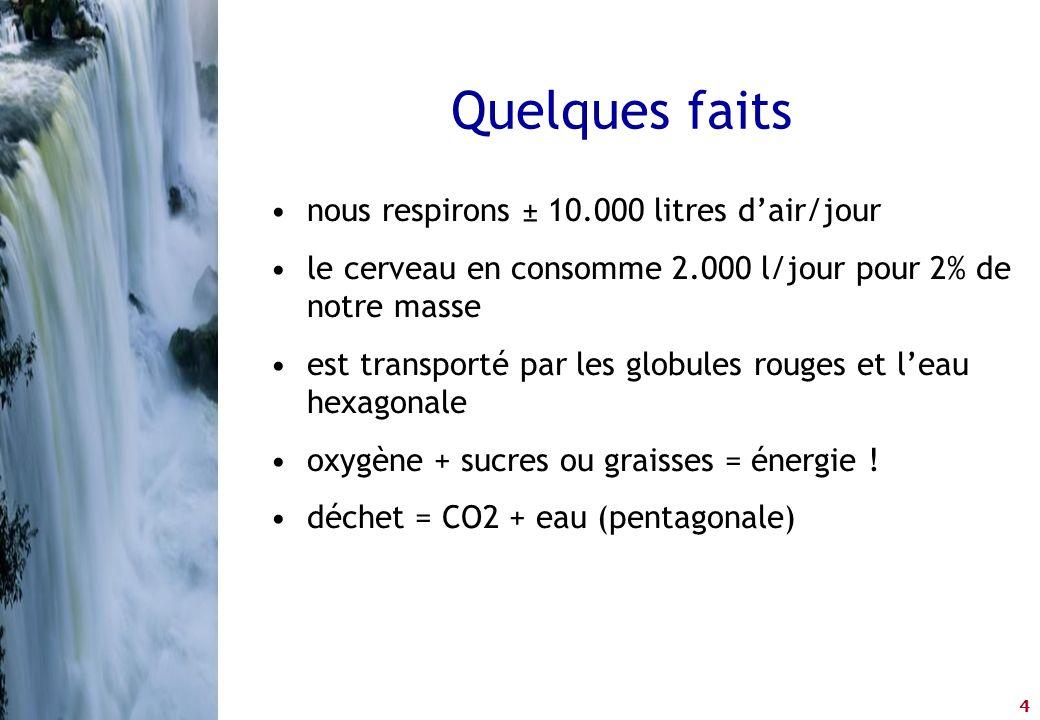 Quelques faits nous respirons ± 10.000 litres d'air/jour