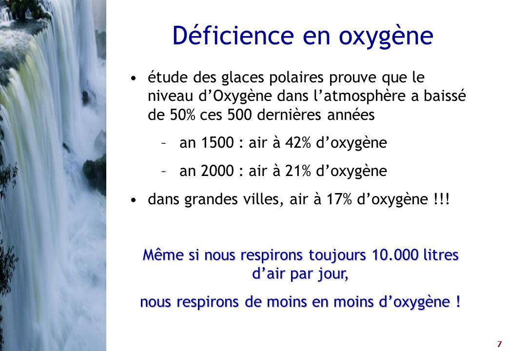 Déficience en oxygène étude des glaces polaires prouve que le niveau d'Oxygène dans l'atmosphère a baissé de 50% ces 500 dernières années.