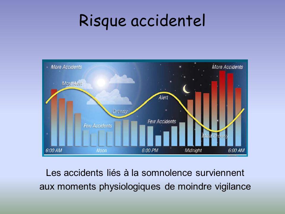Risque accidentel Les accidents liés à la somnolence surviennent aux moments physiologiques de moindre vigilance.