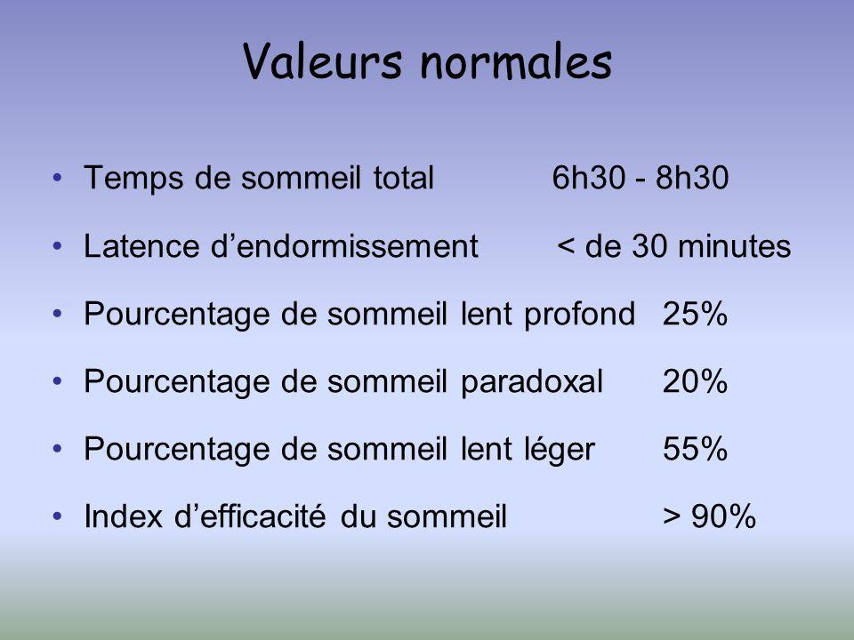 Valeurs normales Temps de sommeil total 6h30 - 8h30