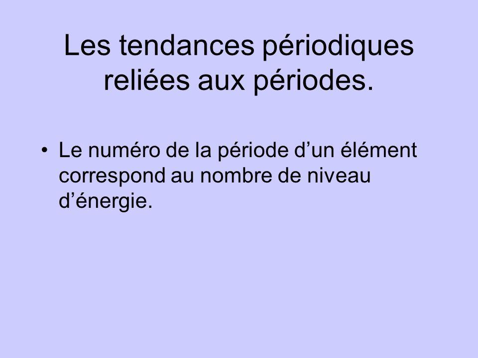 Les tendances périodiques reliées aux périodes.