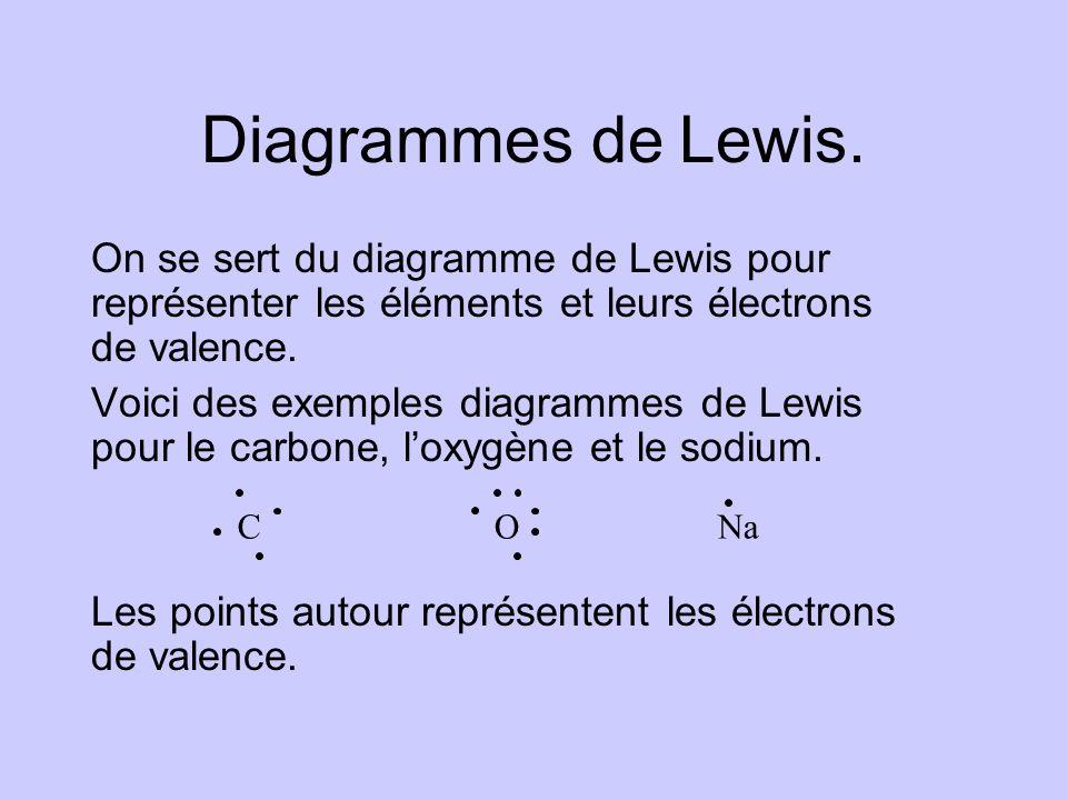 Diagrammes de Lewis. On se sert du diagramme de Lewis pour représenter les éléments et leurs électrons de valence.