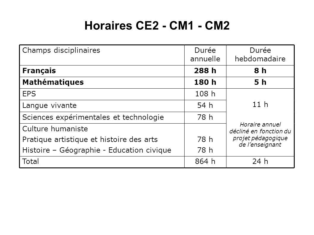 Horaires CE2 - CM1 - CM2 Champs disciplinaires Durée annuelle