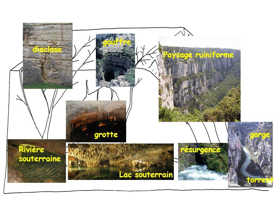gouffre diaclase. Paysage ruiniforme. grotte. gorge. Rivière. souterraine. résurgence. Lac souterrain.