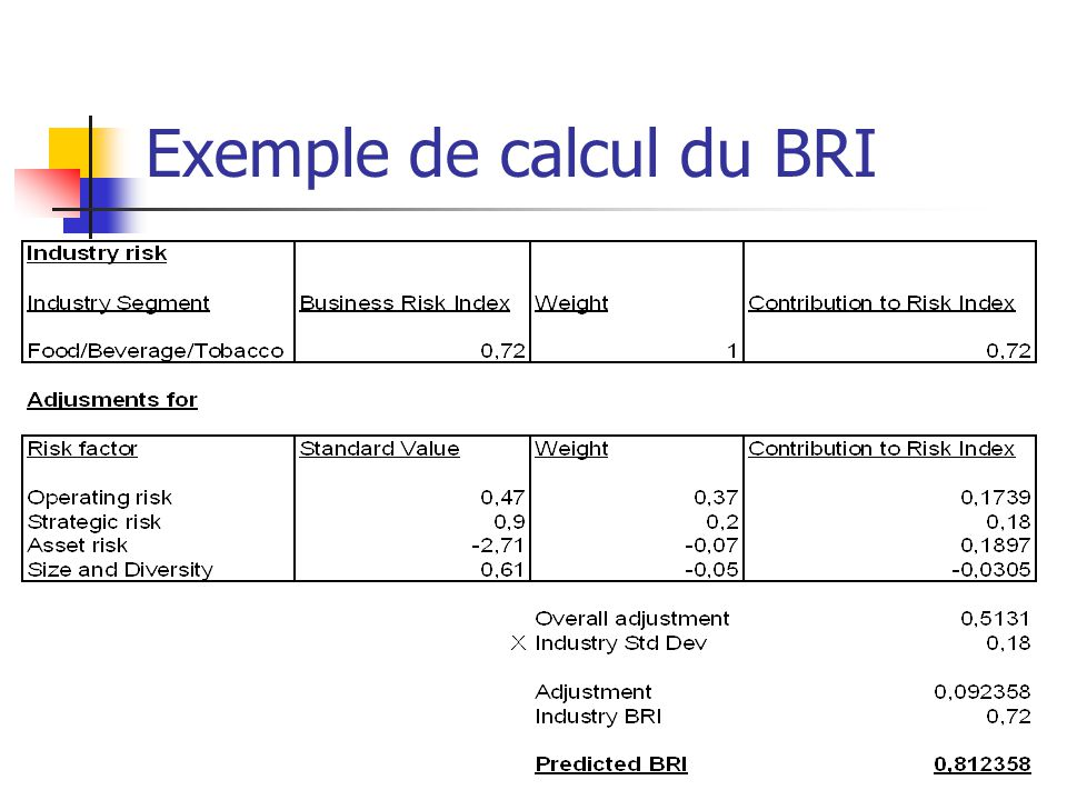 Exemple de calcul du BRI