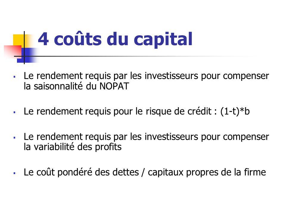 4 coûts du capital Le rendement requis par les investisseurs pour compenser la saisonnalité du NOPAT.