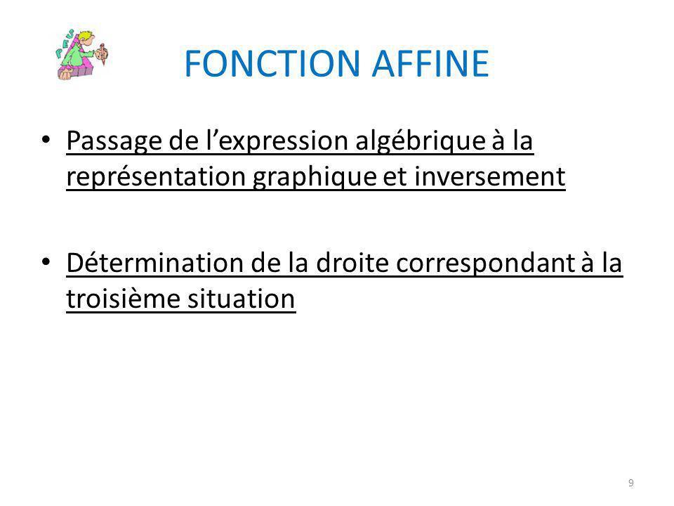 FONCTION AFFINE Passage de l'expression algébrique à la représentation graphique et inversement.