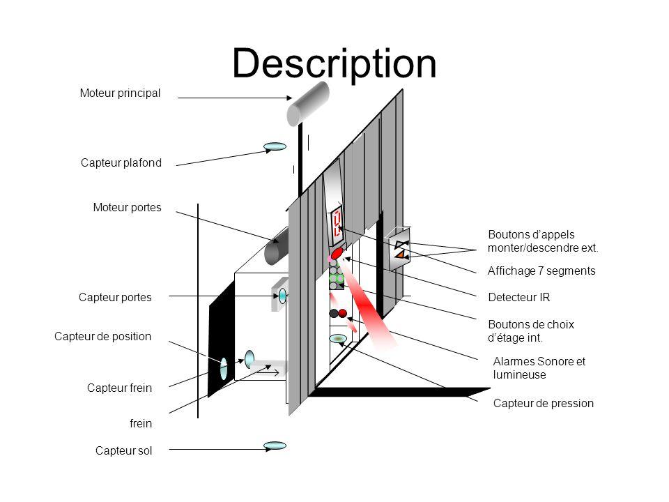 Description Boutons de choix d'étage int. Alarmes Sonore et lumineuse