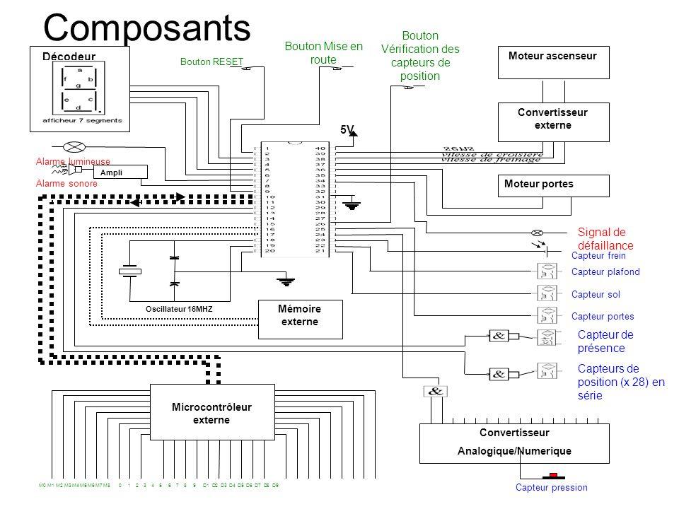Convertisseur externe Microcontrôleur externe Analogique/Numerique