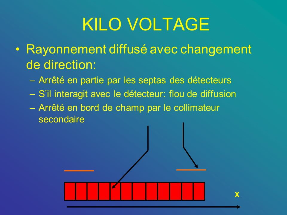 KILO VOLTAGE Rayonnement diffusé avec changement de direction: