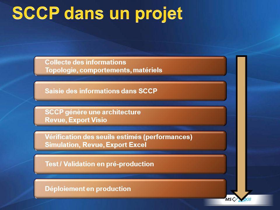 SCCP dans un projet Collecte des informations