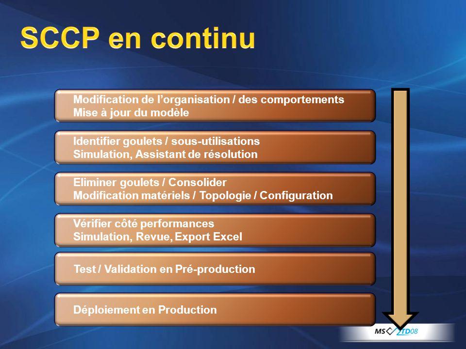 SCCP en continu Modification de l'organisation / des comportements