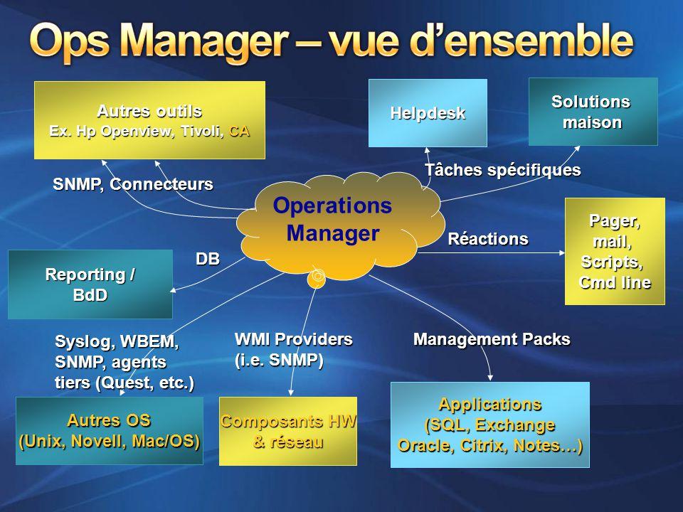 Ops Manager – vue d'ensemble