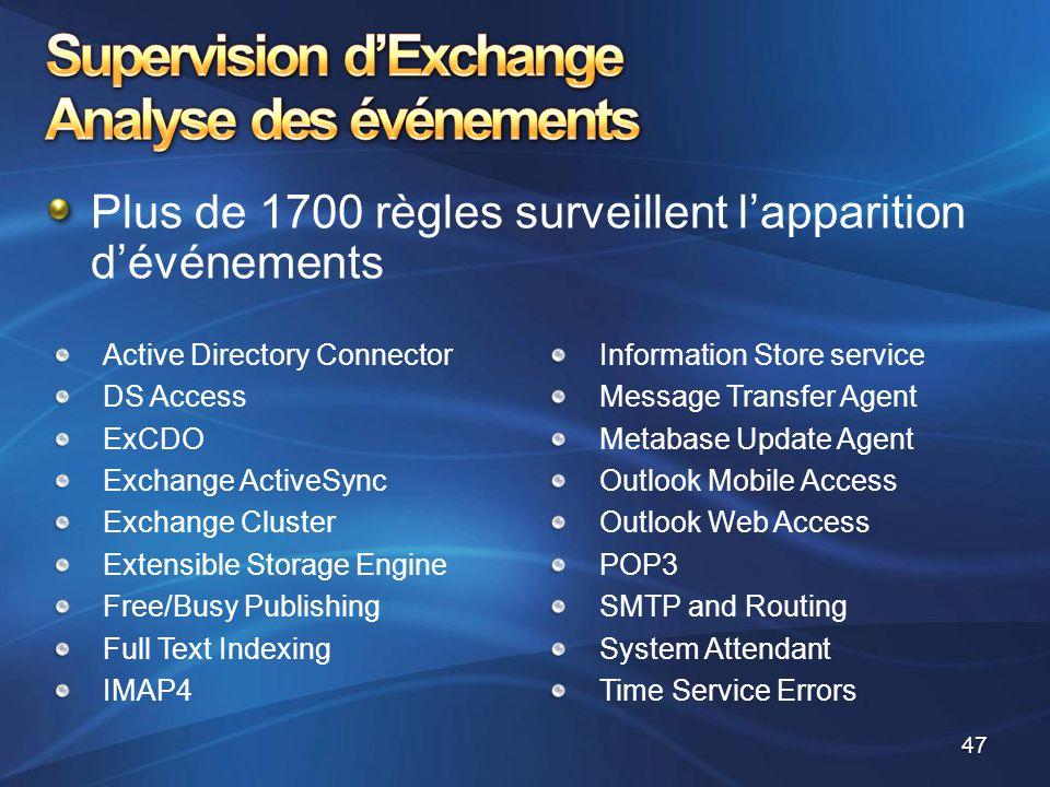 Supervision d'Exchange Analyse des événements