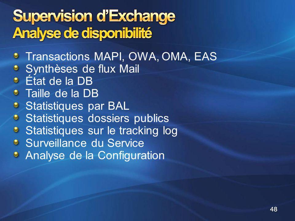 Supervision d'Exchange Analyse de disponibilité