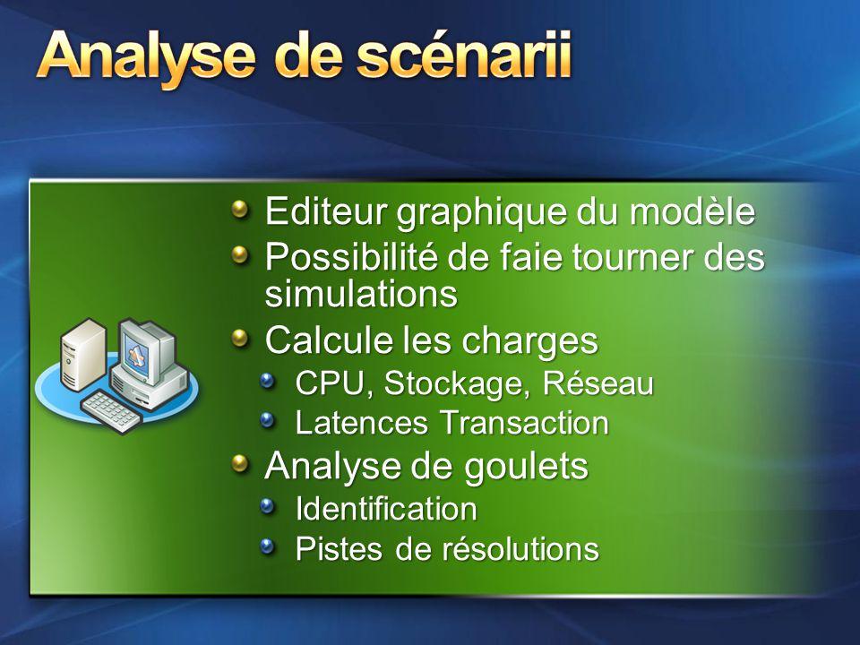 Analyse de scénarii Editeur graphique du modèle