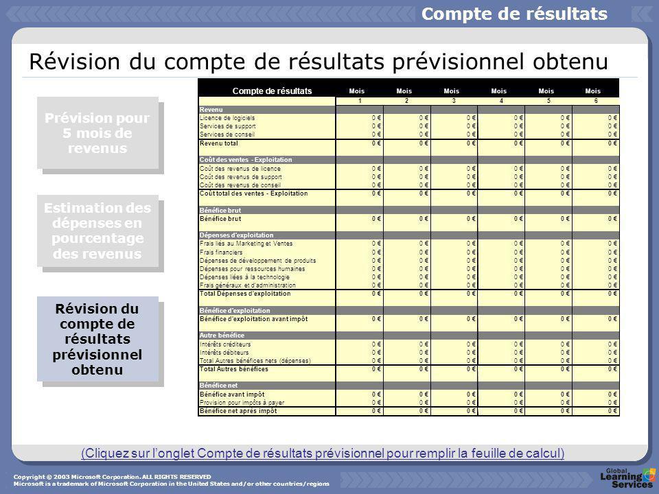 Révision du compte de résultats prévisionnel obtenu