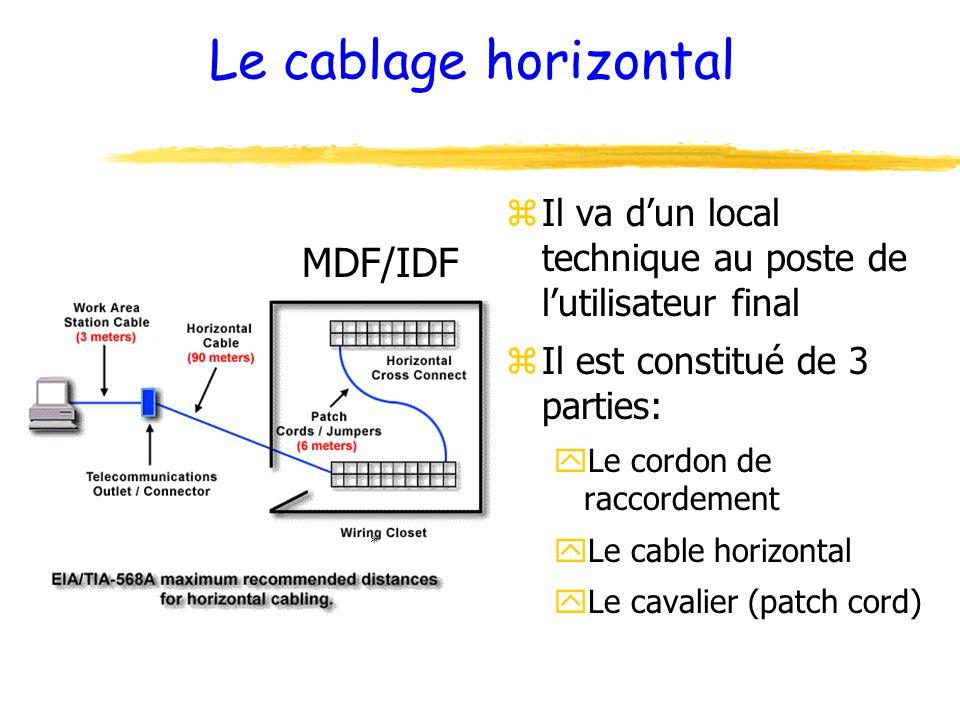 Le cablage horizontal MDF/IDF