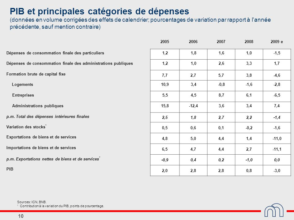 PIB et principales catégories de dépenses (données en volume corrigées des effets de calendrier; pourcentages de variation par rapport à l année précédente, sauf mention contraire)