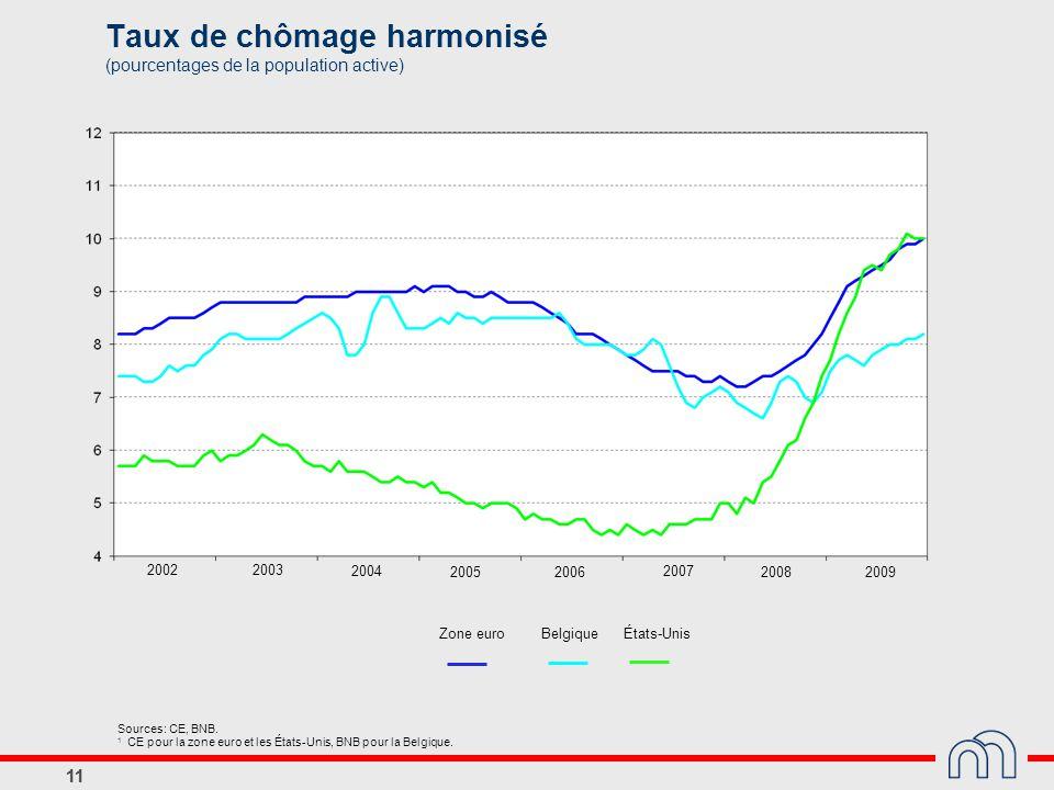 Taux de chômage harmonisé (pourcentages de la population active)