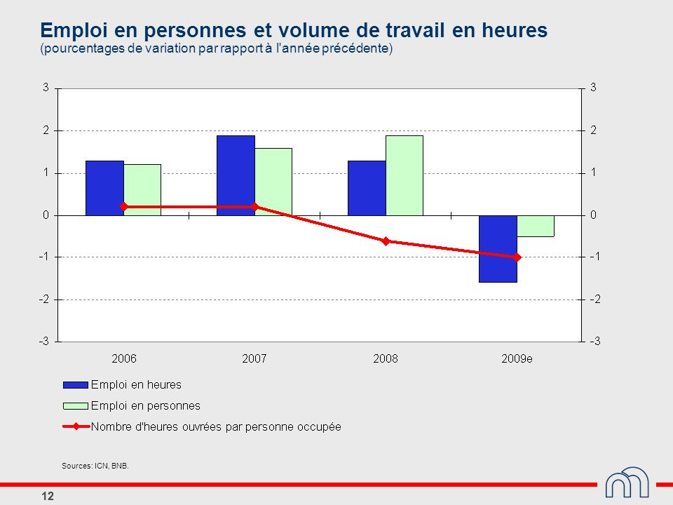 Emploi en personnes et volume de travail en heures (pourcentages de variation par rapport à l année précédente)
