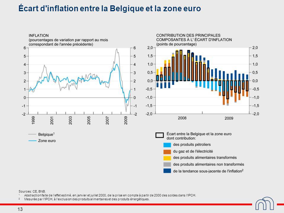 Écart d inflation entre la Belgique et la zone euro