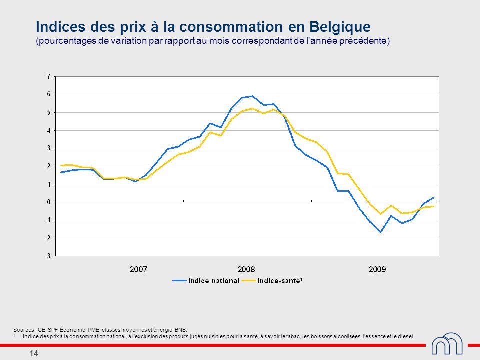 Indices des prix à la consommation en Belgique (pourcentages de variation par rapport au mois correspondant de l année précédente)