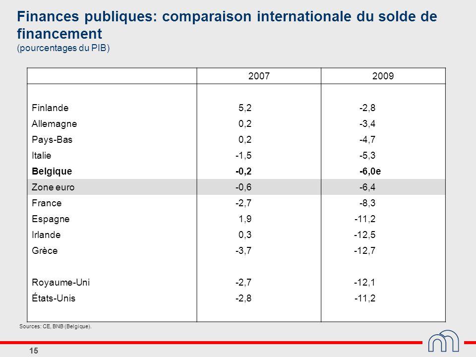 Finances publiques: comparaison internationale du solde de financement (pourcentages du PIB)