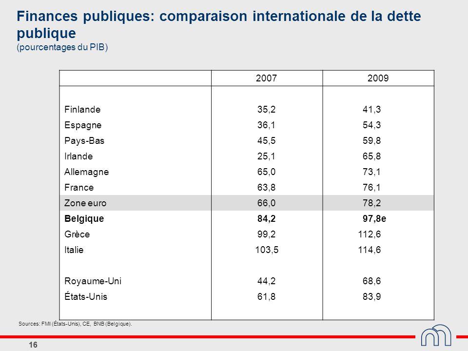 Finances publiques: comparaison internationale de la dette publique (pourcentages du PIB)