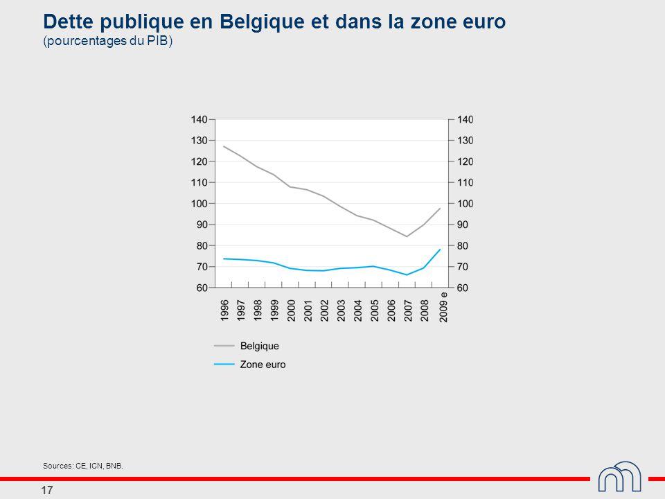 Dette publique en Belgique et dans la zone euro (pourcentages du PIB)