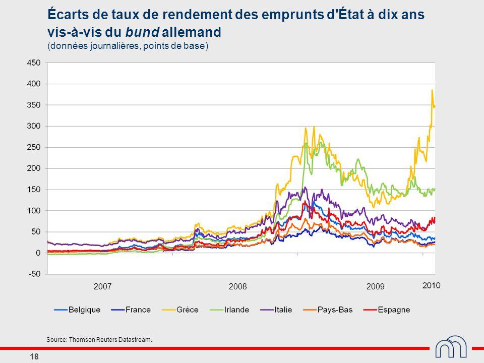 Écarts de taux de rendement des emprunts d État à dix ans vis-à-vis du bund allemand (données journalières, points de base)