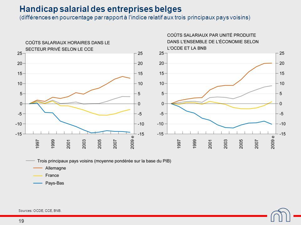 Handicap salarial des entreprises belges (différences en pourcentage par rapport à l indice relatif aux trois principaux pays voisins)