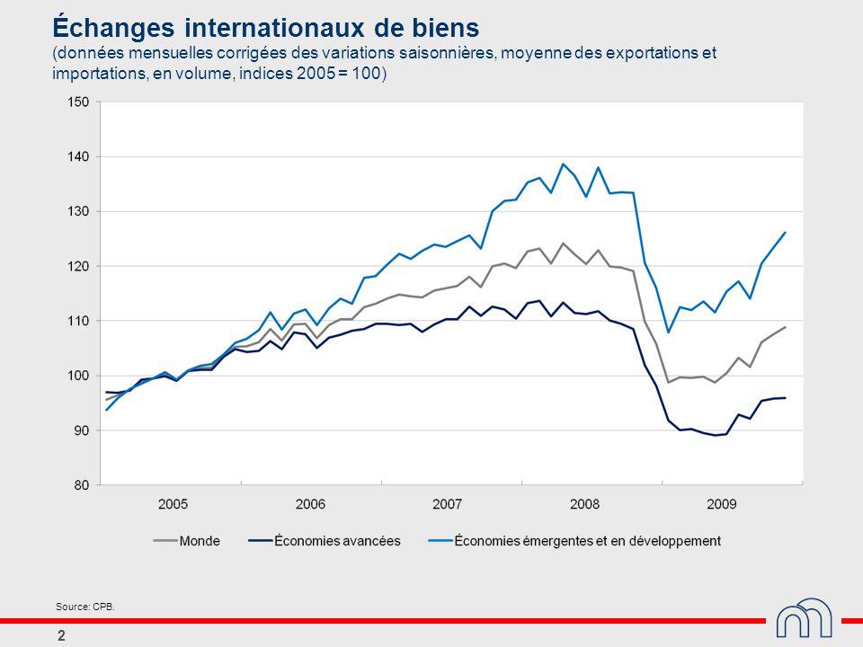 Échanges internationaux de biens (données mensuelles corrigées des variations saisonnières, moyenne des exportations et importations, en volume, indices 2005 = 100)