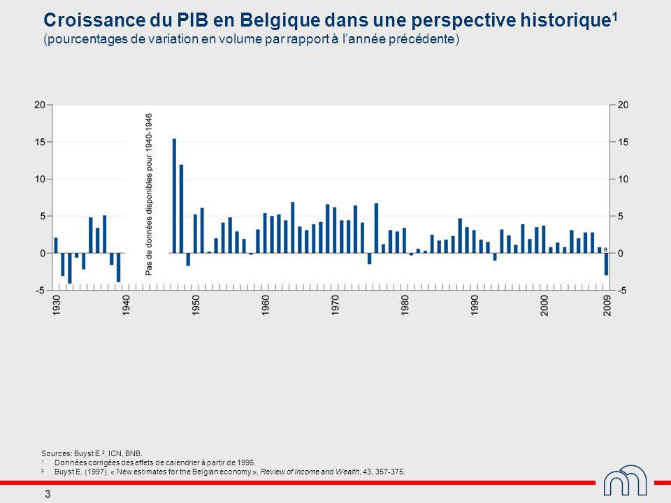 Croissance du PIB en Belgique dans une perspective historique1 (pourcentages de variation en volume par rapport à l'année précédente)