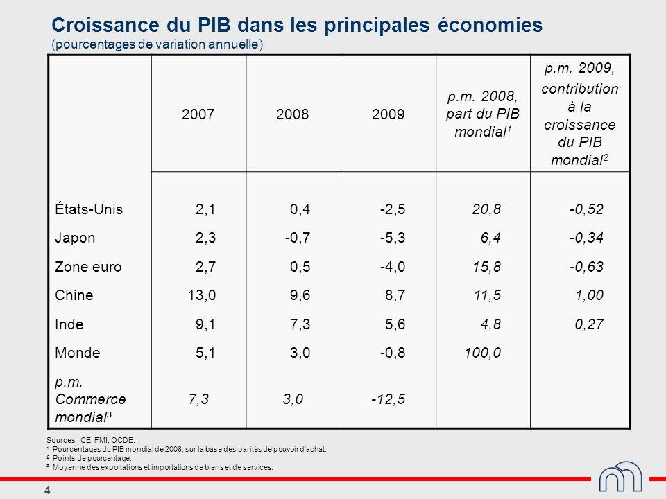 contribution à la croissance du PIB mondial2