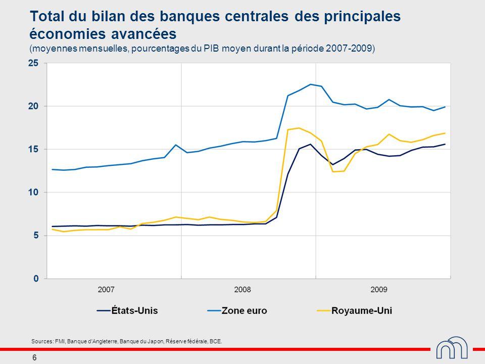 Total du bilan des banques centrales des principales économies avancées (moyennes mensuelles, pourcentages du PIB moyen durant la période 2007-2009)