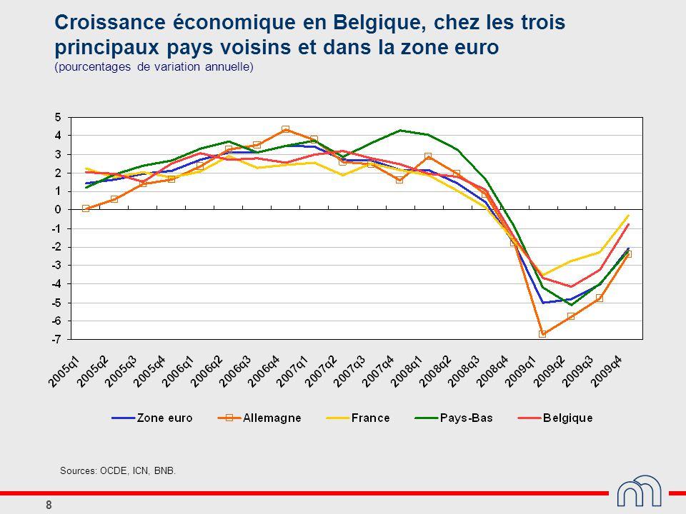 Croissance économique en Belgique, chez les trois principaux pays voisins et dans la zone euro (pourcentages de variation annuelle)