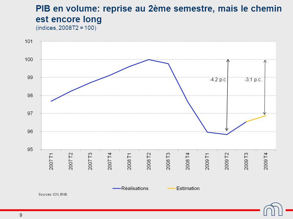 PIB en volume: reprise au 2ème semestre, mais le chemin est encore long (indices, 2008T2 = 100)
