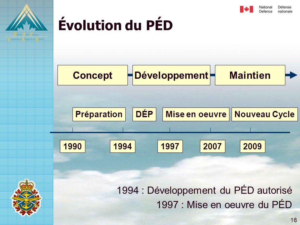Évolution du PÉD Concept Développement Maintien