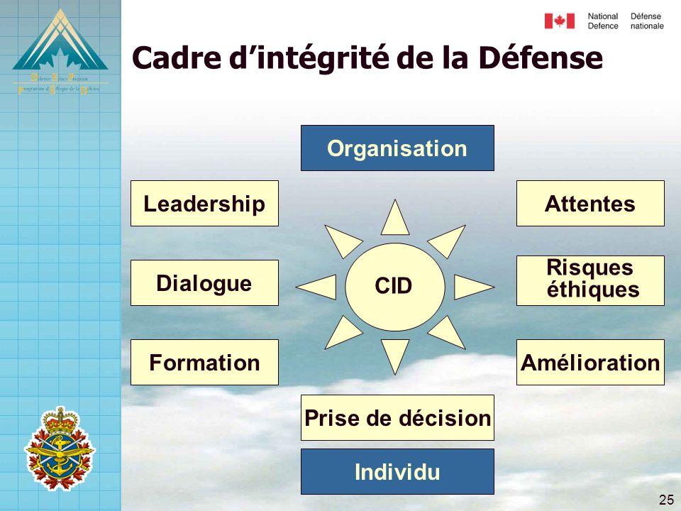 Cadre d'intégrité de la Défense