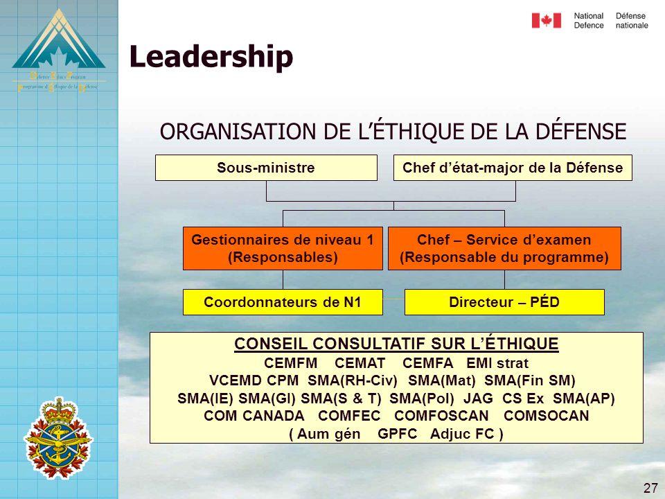 Leadership ORGANISATION DE L'ÉTHIQUE DE LA DÉFENSE